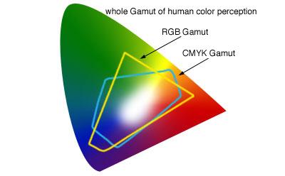 Människans förmåga vs RGB vs CMYK